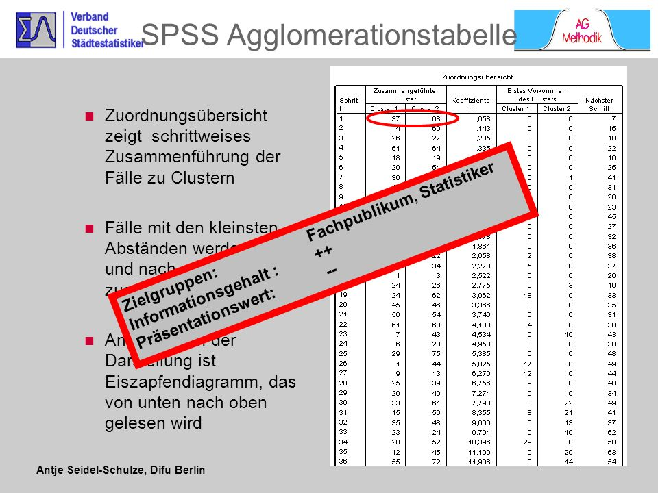 SPSS Agglomerationstabelle