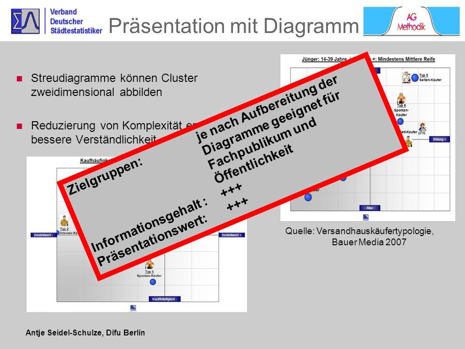 Präsentation mit Diagramm