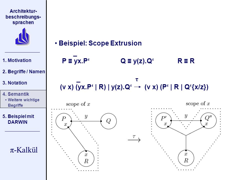 Beispiel: Scope Extrusion