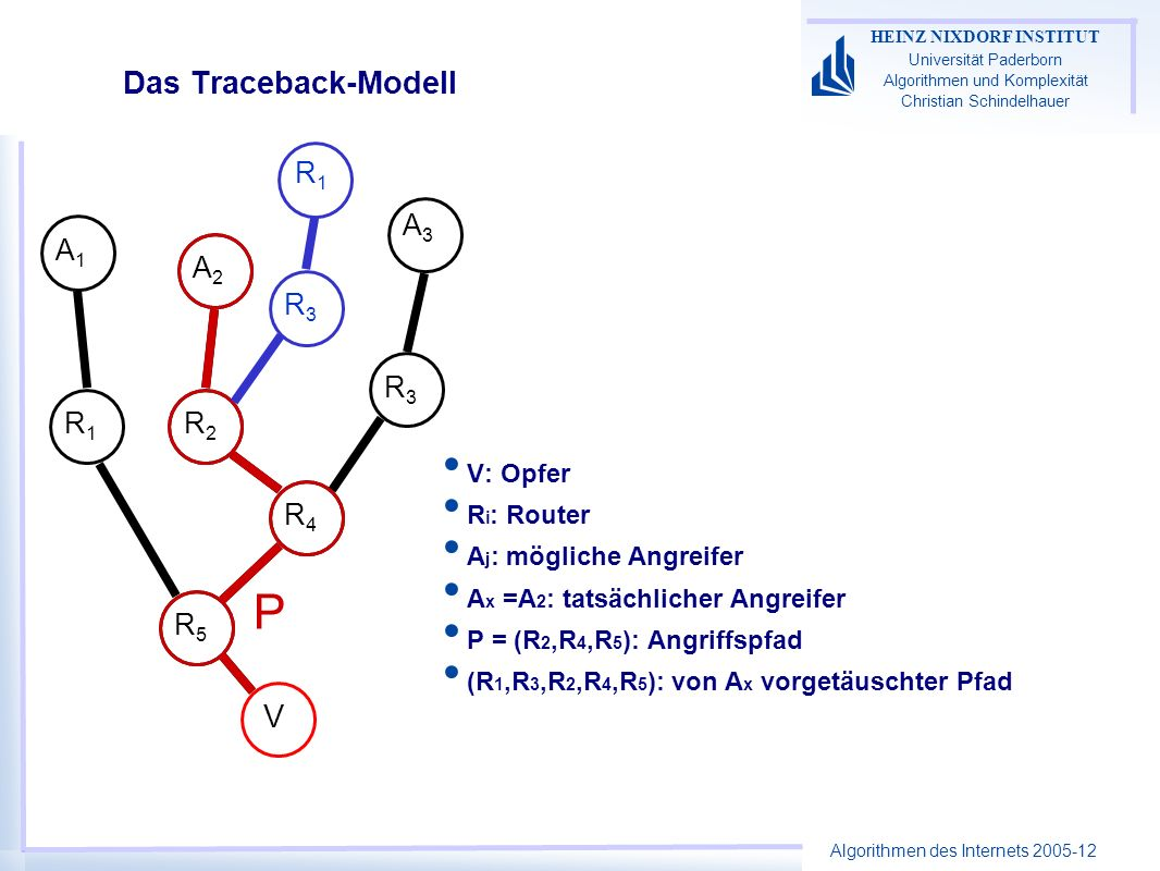 P Das Traceback-Modell V R1 A3 A1 A2 R3 R3 R1 R2 R4 R5 V: Opfer