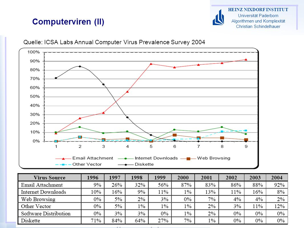 Computerviren (II) Quelle: ICSA Labs Annual Computer Virus Prevalence Survey 2004