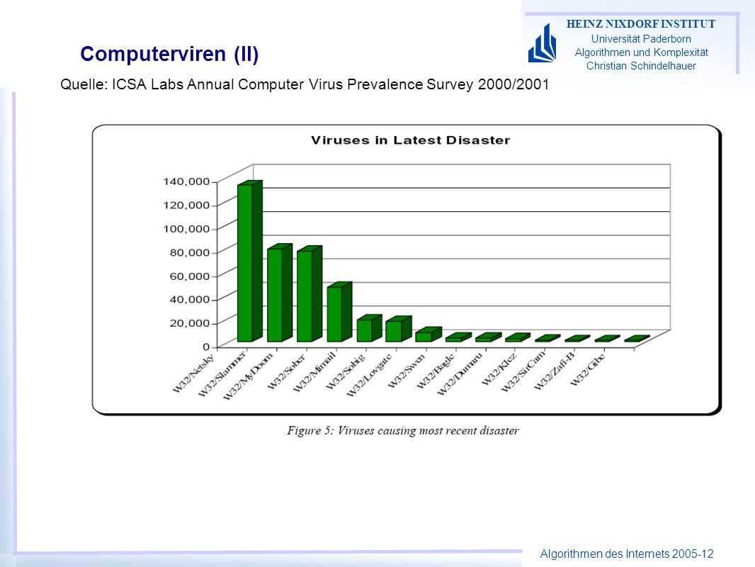Computerviren (II) Quelle: ICSA Labs Annual Computer Virus Prevalence Survey 2000/2001