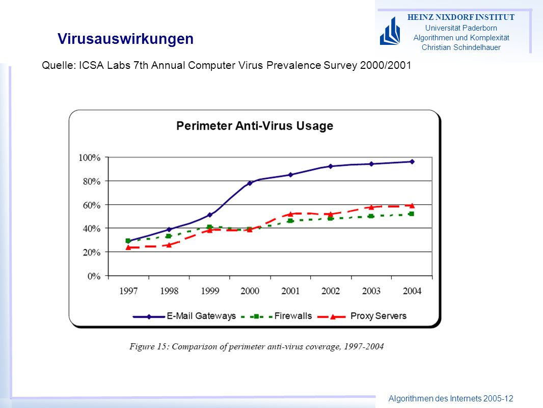 Virusauswirkungen Quelle: ICSA Labs 7th Annual Computer Virus Prevalence Survey 2000/2001