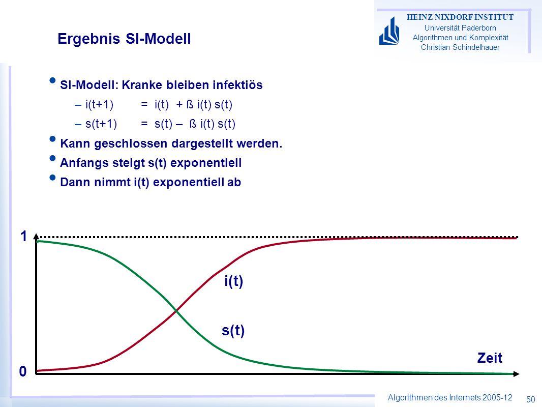 Ergebnis SI-Modell 1 i(t) s(t) Zeit