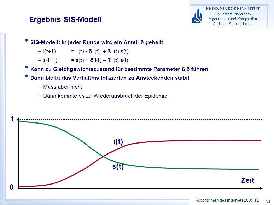 Ergebnis SIS-Modell 1 i(t) s(t) Zeit