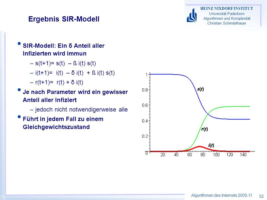 Ergebnis SIR-Modell SIR-Modell: Ein δ Anteil aller Infizierten wird immun. s(t+1)= s(t) – ß i(t) s(t)
