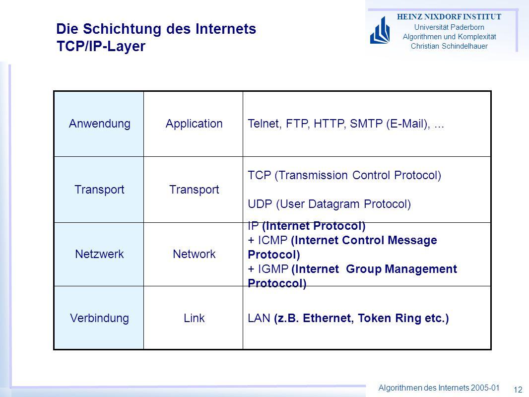 Die Schichtung des Internets TCP/IP-Layer