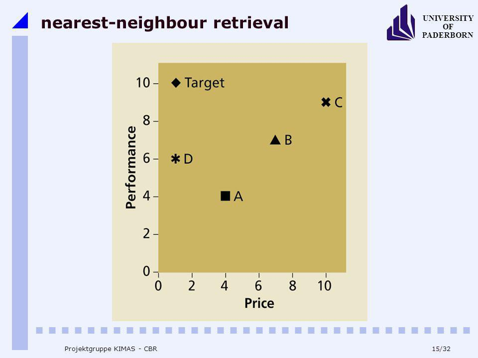 nearest-neighbour retrieval