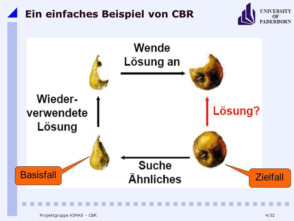 Ein einfaches Beispiel von CBR