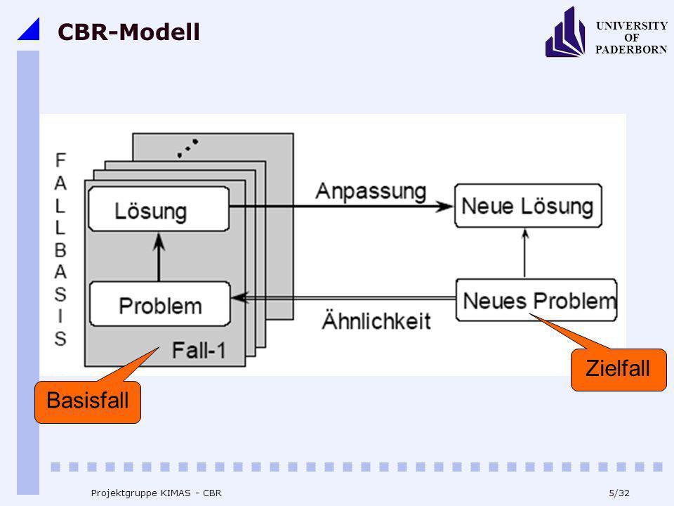 CBR-Modell Zielfall Basisfall Projektgruppe KIMAS - CBR