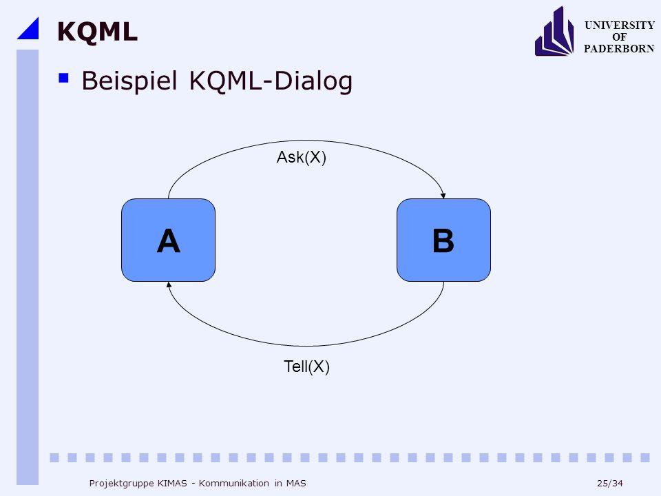 A B KQML Beispiel KQML-Dialog Ask(X) Tell(X)