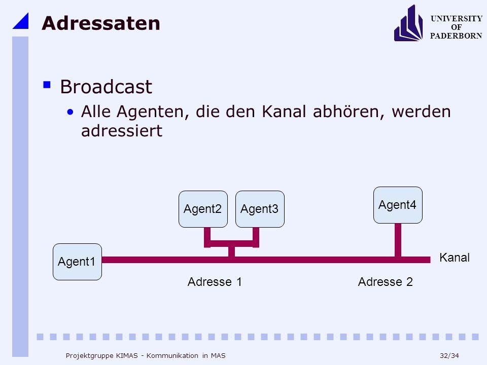 Adressaten Broadcast. Alle Agenten, die den Kanal abhören, werden adressiert. Agent4. Agent2. Agent3.
