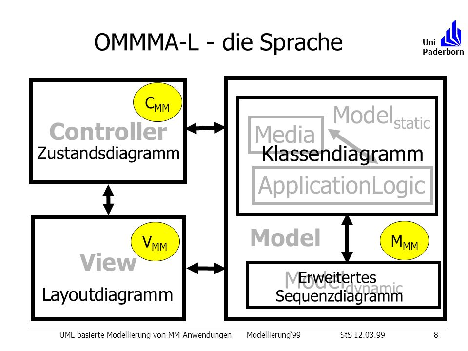 OMMMA-L - die Sprache Controller Modelstatic Media ApplicationLogic