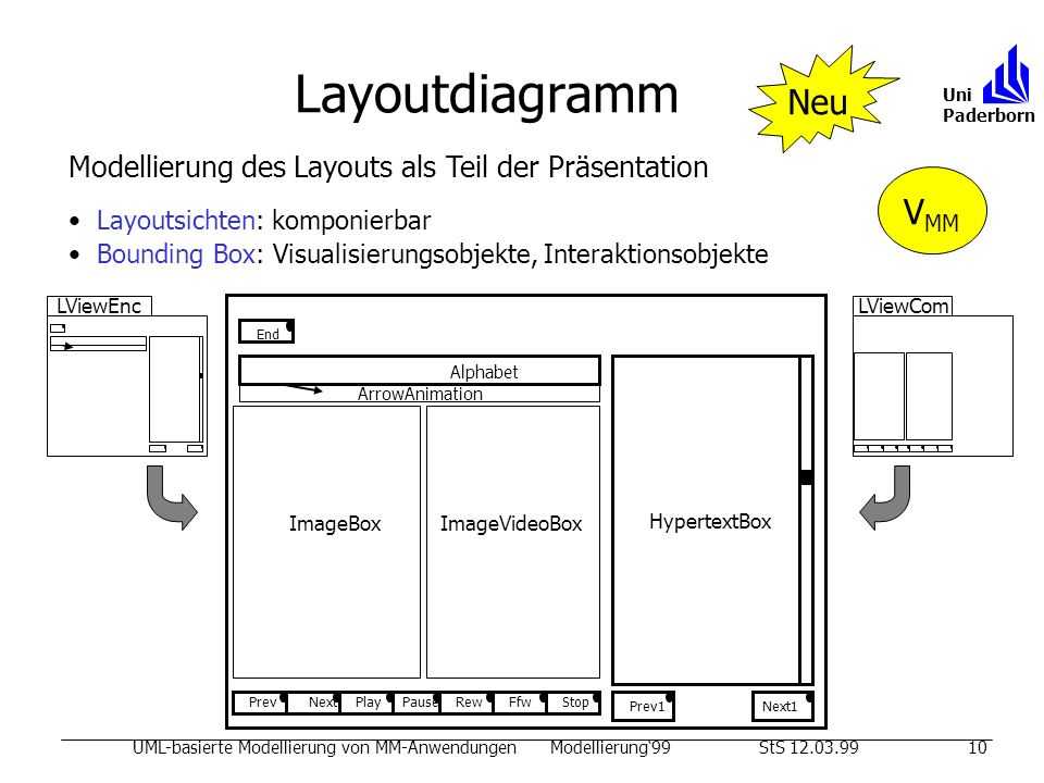 Layoutdiagramm Neu VMM