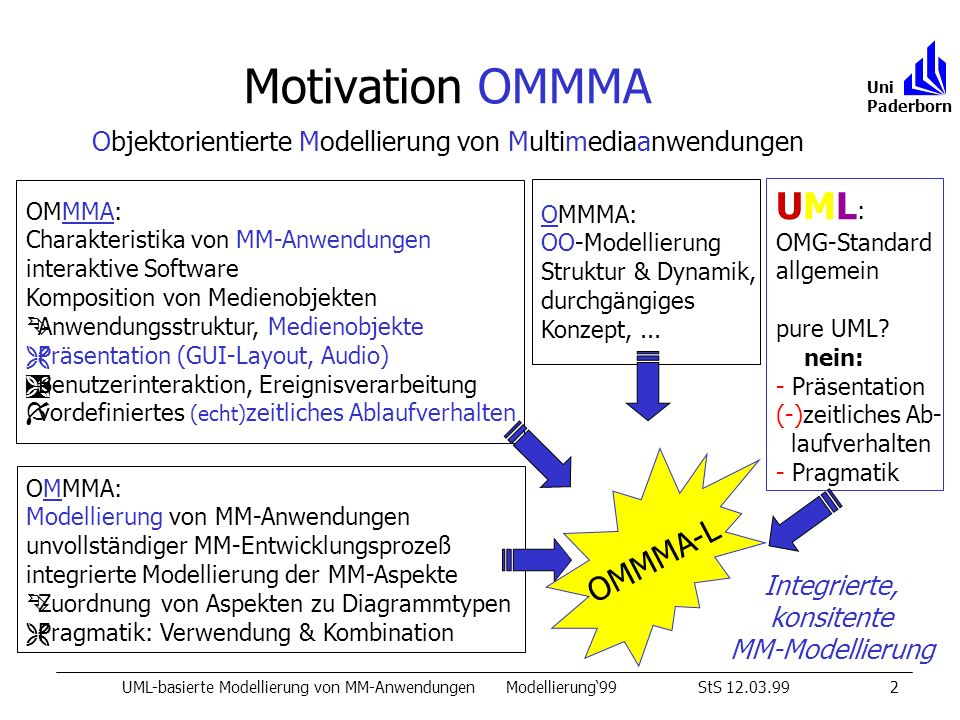 Motivation OMMMA UML: OMMMA-L