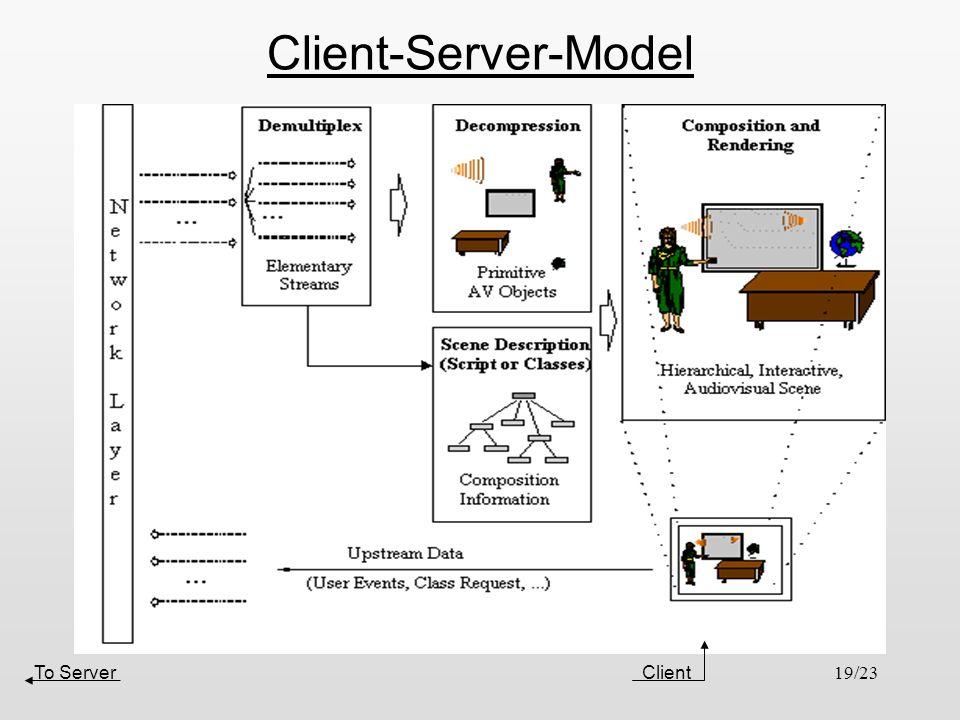 Client-Server-Model Client To Server