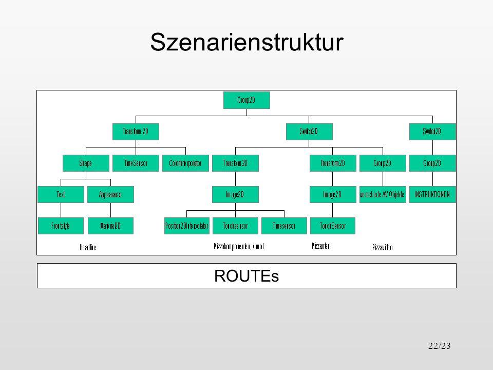 Szenarienstruktur ROUTEs