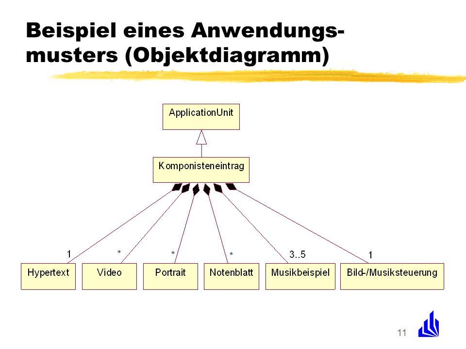Beispiel eines Anwendungs-musters (Objektdiagramm)
