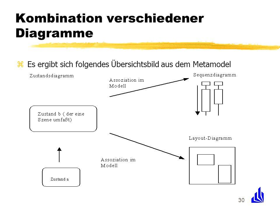 Kombination verschiedener Diagramme