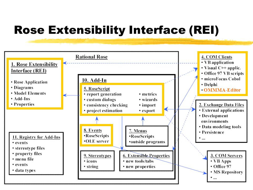Rose Extensibility Interface (REI)