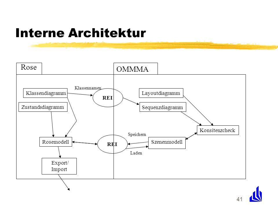 Interne Architektur Rose OMMMA Klassendiagramm REI Layoutdiagramm