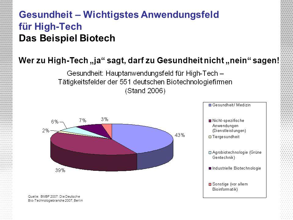 """Gesundheit – Wichtigstes Anwendungsfeld für High-Tech Das Beispiel Biotech Wer zu High-Tech """"ja sagt, darf zu Gesundheit nicht """"nein sagen!"""