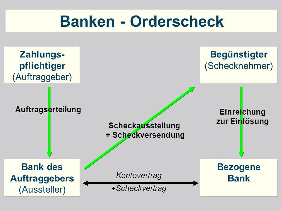 Banken - Orderscheck Zahlungs-pflichtiger (Auftraggeber) Begünstigter