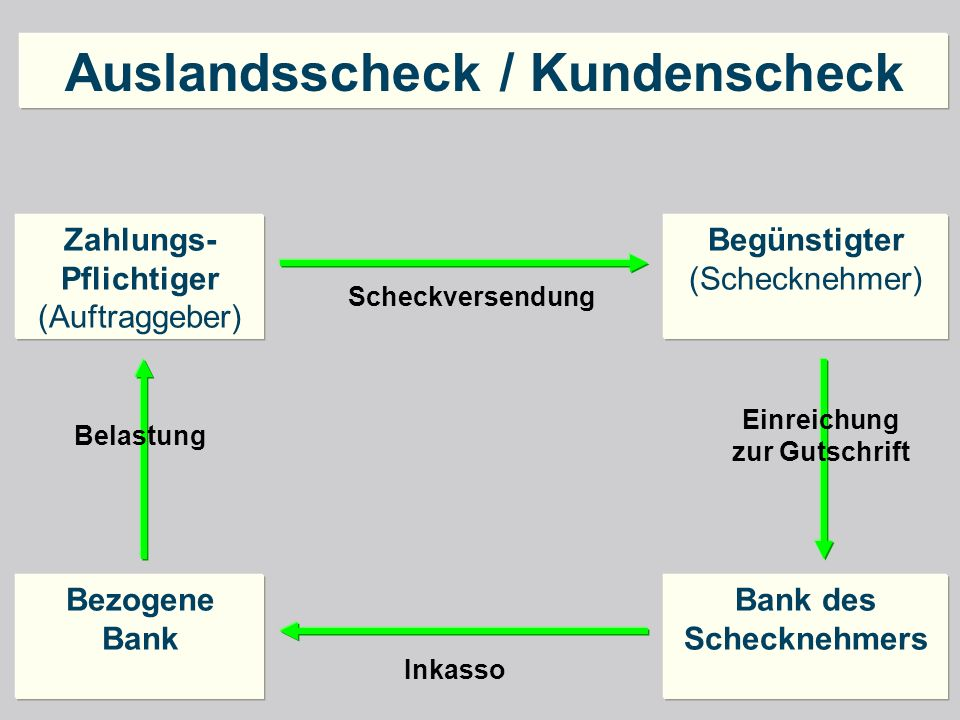 Auslandsscheck / Kundenscheck