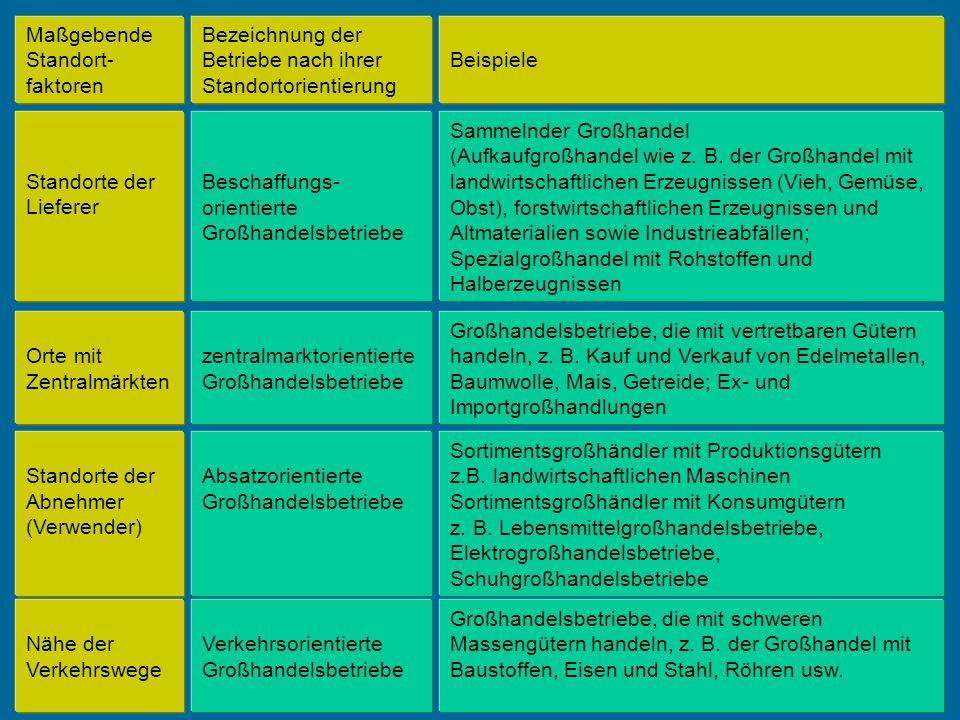 Maßgebende Standort-faktoren. Bezeichnung der Betriebe nach ihrer Standortorientierung. Beispiele.