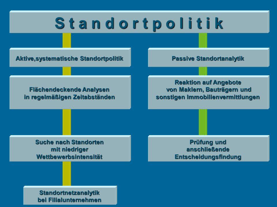 S t a n d o r t p o l i t i k Aktive,systematische Standortpolitik. Passive Standortanalytik.