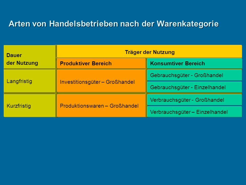 Arten von Handelsbetrieben nach der Warenkategorie