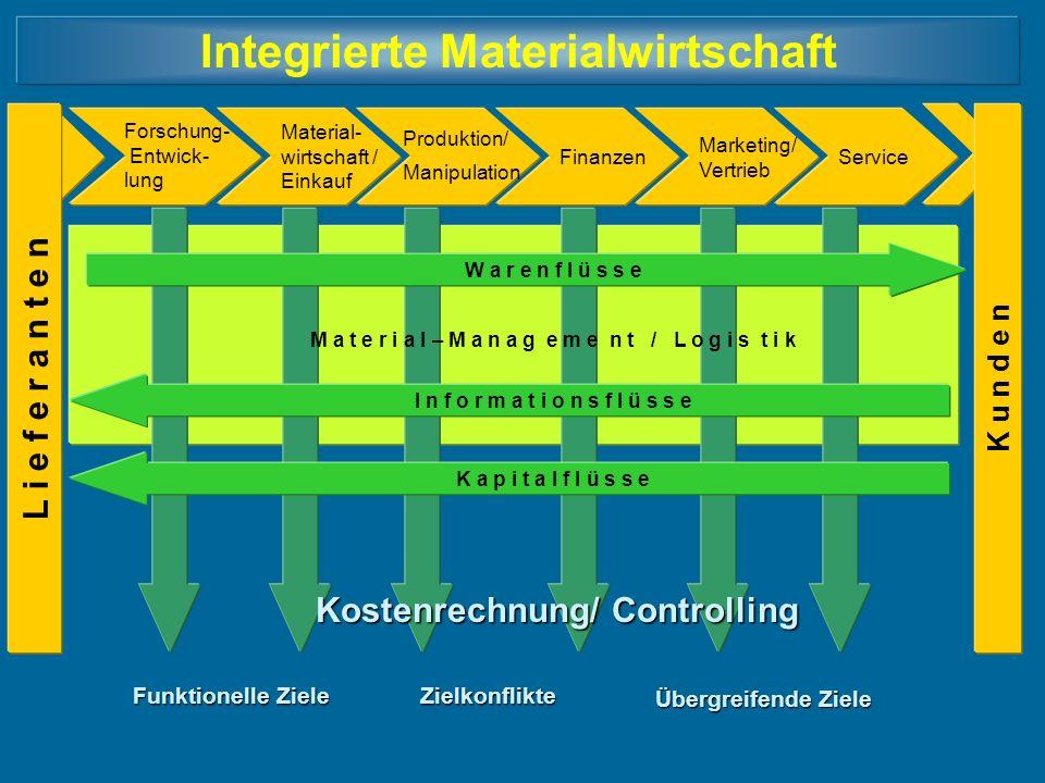 Integrierte Materialwirtschaft