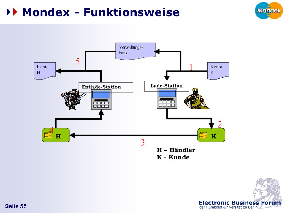 Mondex - Funktionsweise