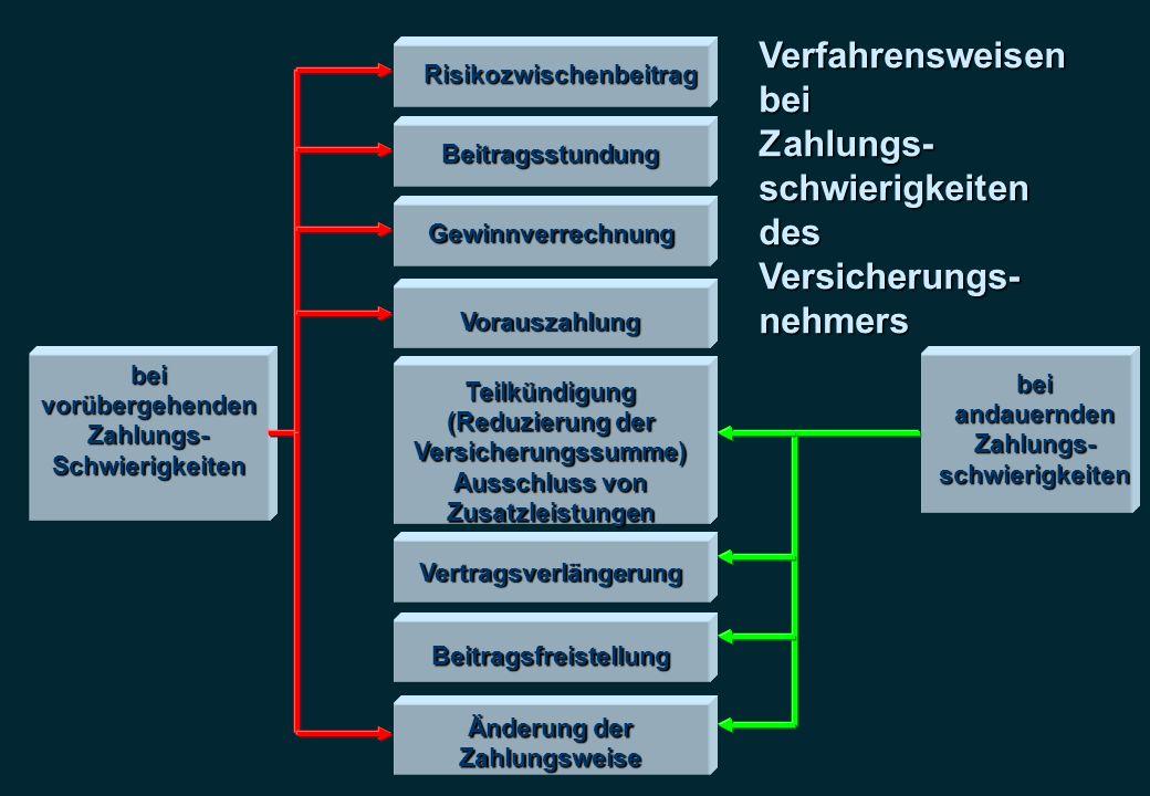 Risikozwischenbeitrag Vertragsverlängerung Beitragsfreistellung