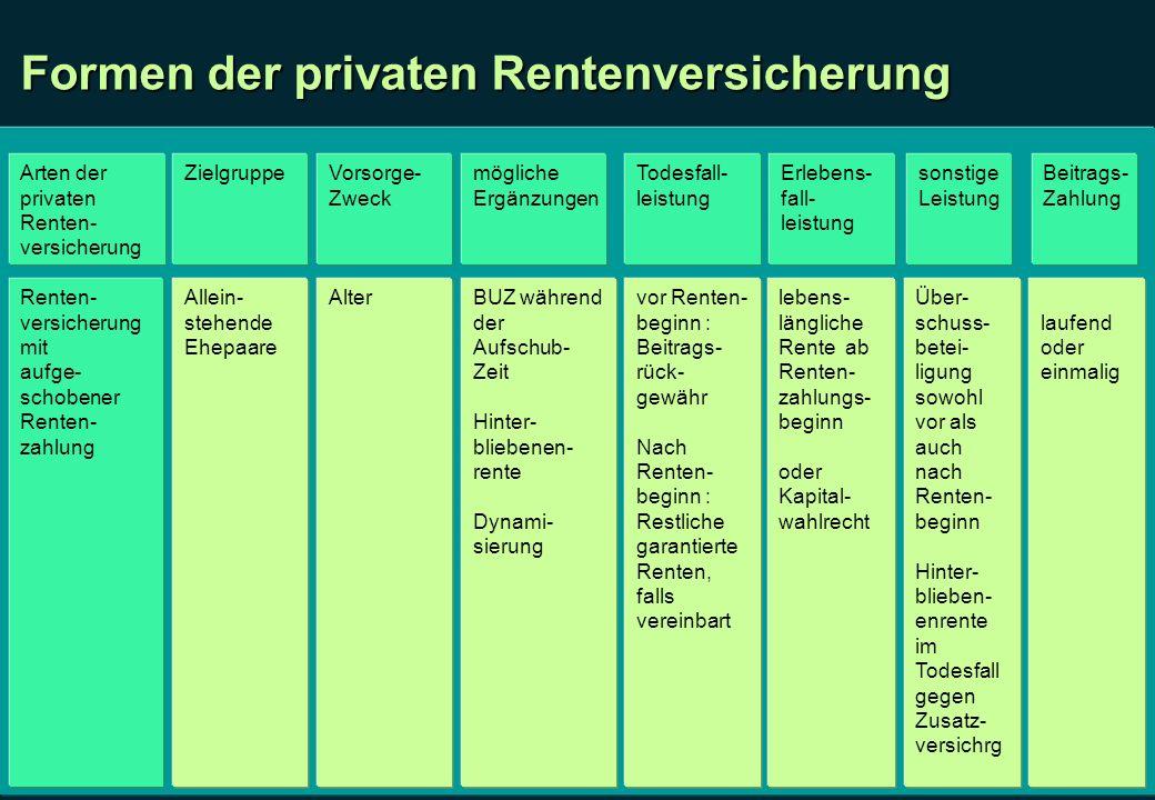 Formen der privaten Rentenversicherung