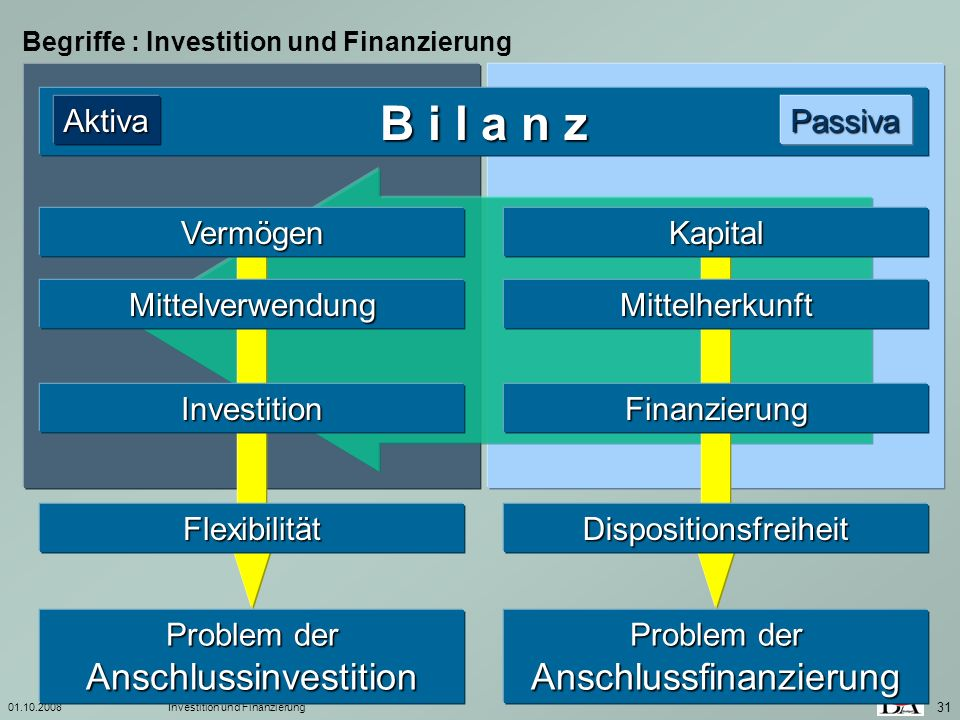 B i l a n z Aktiva Passiva Vermögen Kapital Mittelverwendung