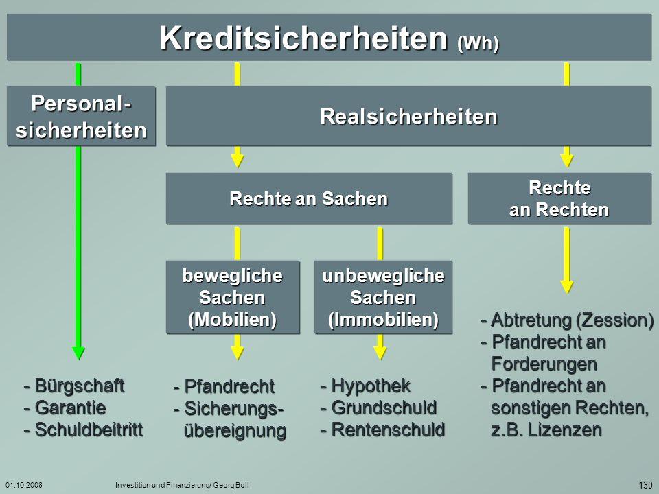Kreditsicherheiten (Wh)