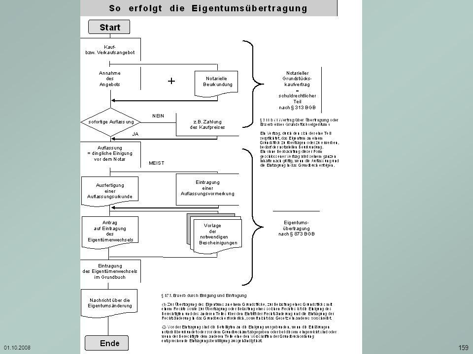 01.10.2008 Investition und Finanzierung/ Georg Boll