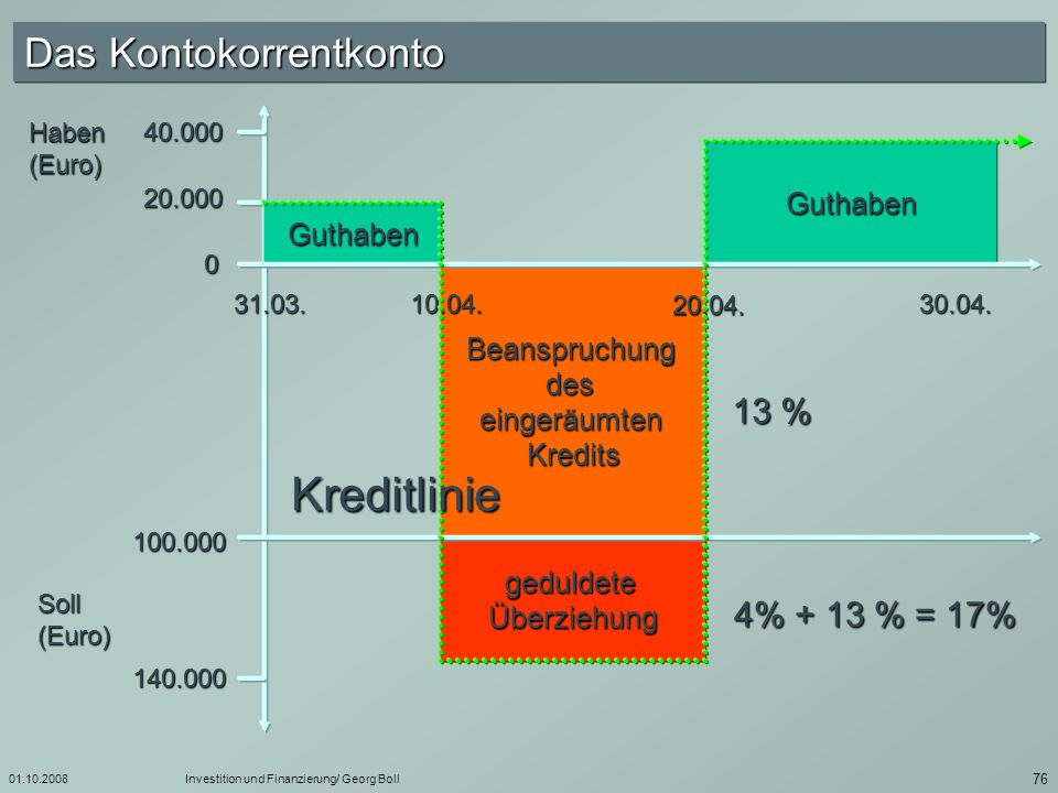 Kreditlinie Das Kontokorrentkonto 13 % 4% + 13 % = 17% Guthaben