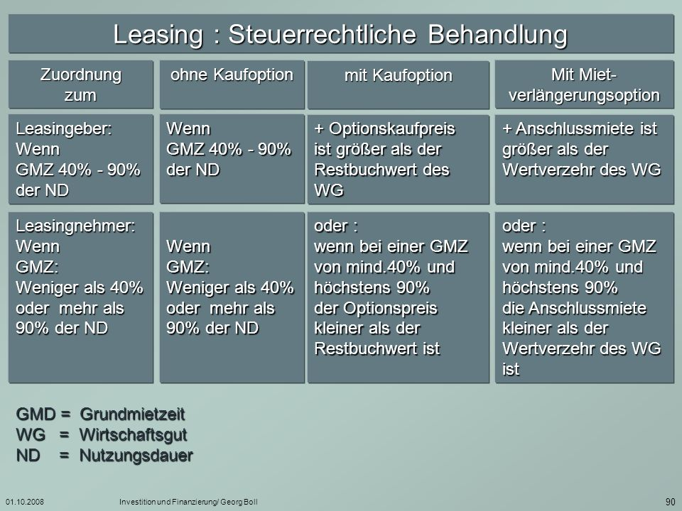 Leasing : Steuerrechtliche Behandlung