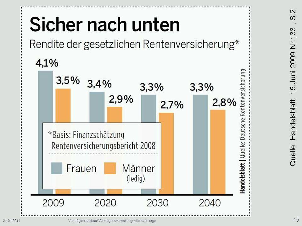 Quelle: Handelsblatt, 15.Juni 2009 Nr.133 , S.2