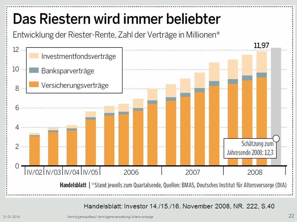 Handelsblatt: Investor 14./15./16. November 2008, NR. 222, S.40