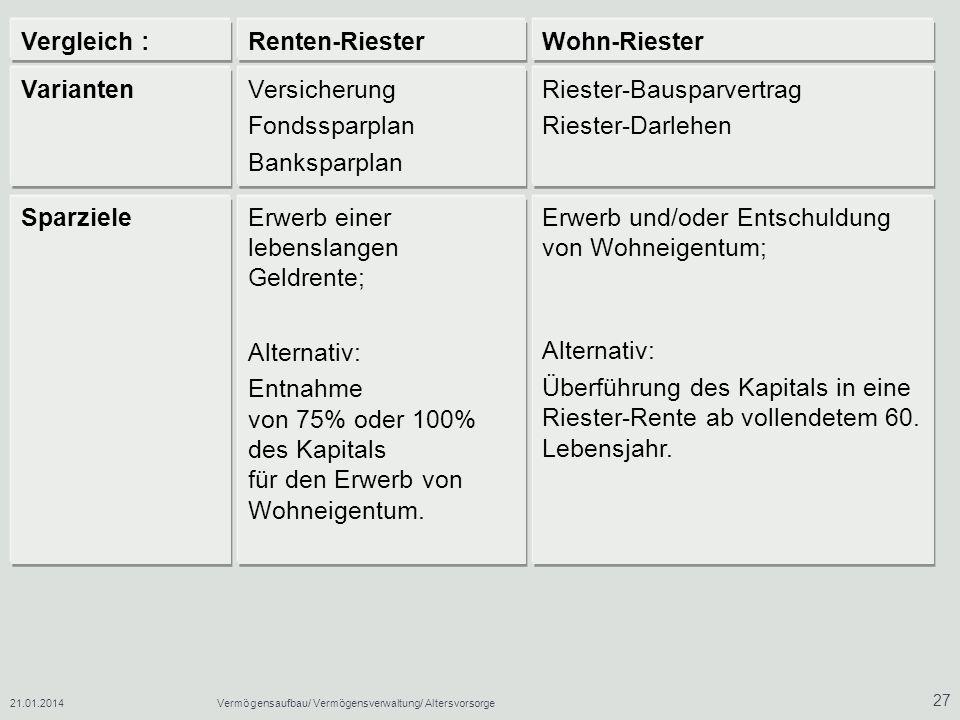 Riester-Bausparvertrag Riester-Darlehen