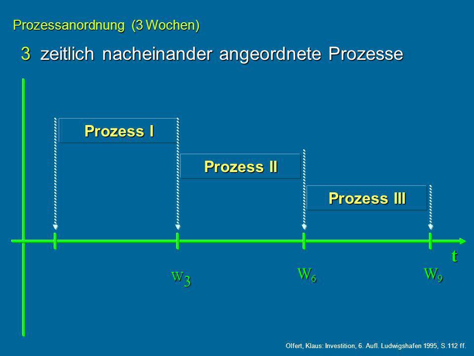 3 zeitlich nacheinander angeordnete Prozesse