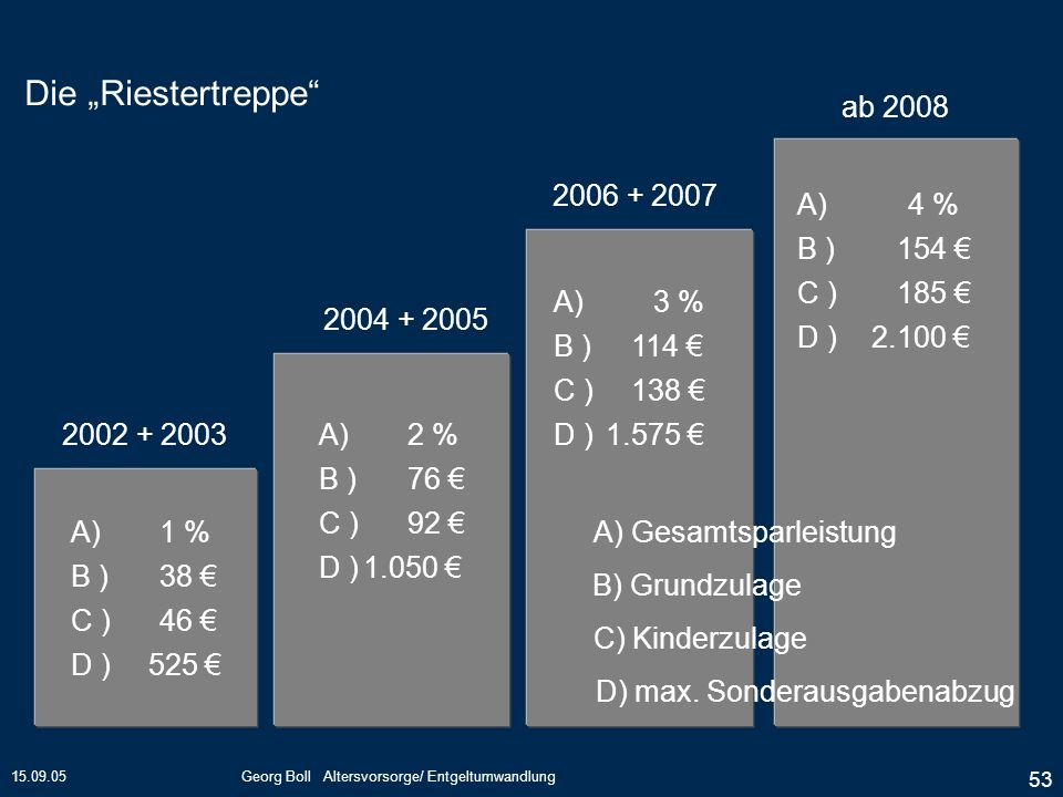 "Die ""Riestertreppe ab 2008 2006 + 2007 A) 4 % B ) 154 € C ) 185 €"