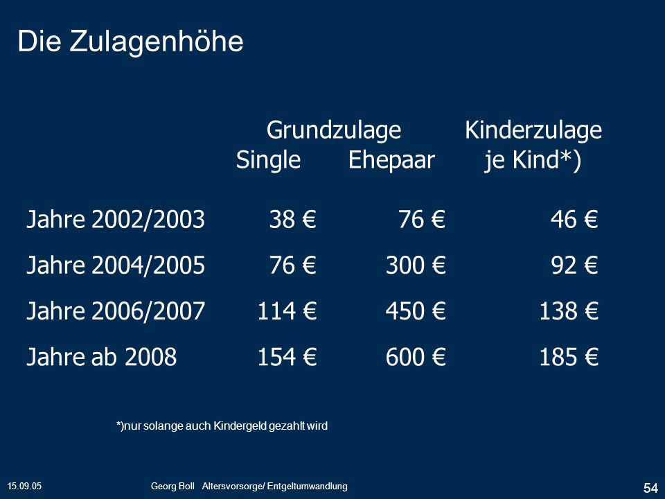 Die Zulagenhöhe Grundzulage Kinderzulage Single Ehepaar je Kind*)
