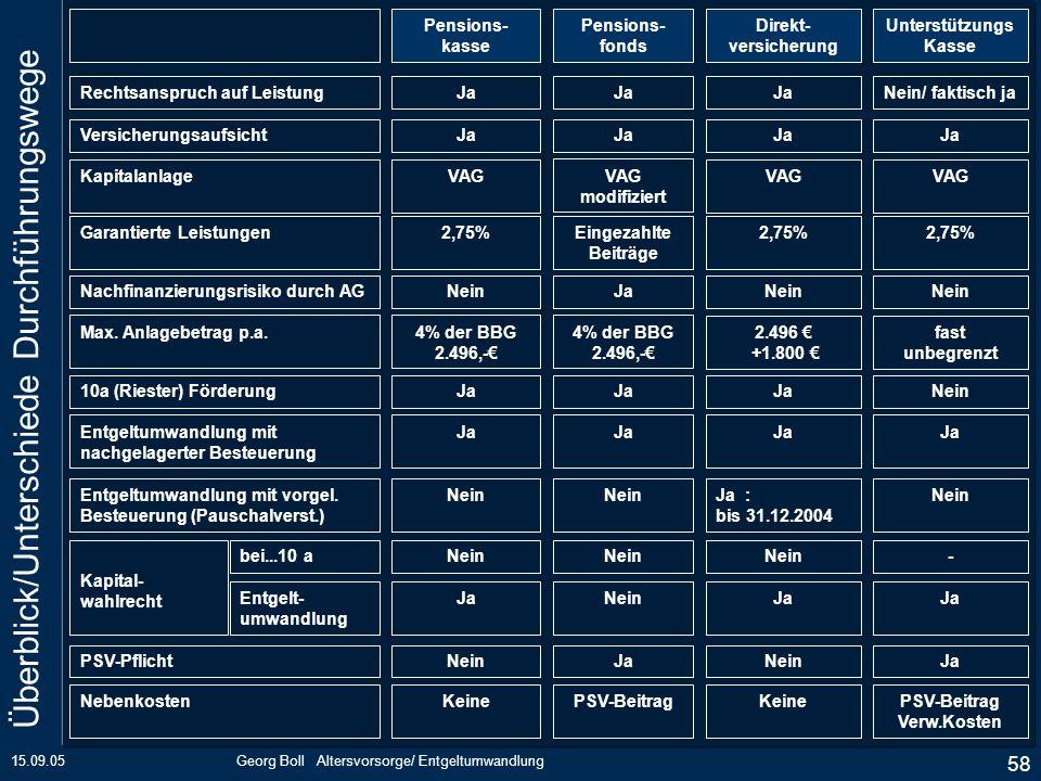 Überblick/Unterschiede Durchführungswege
