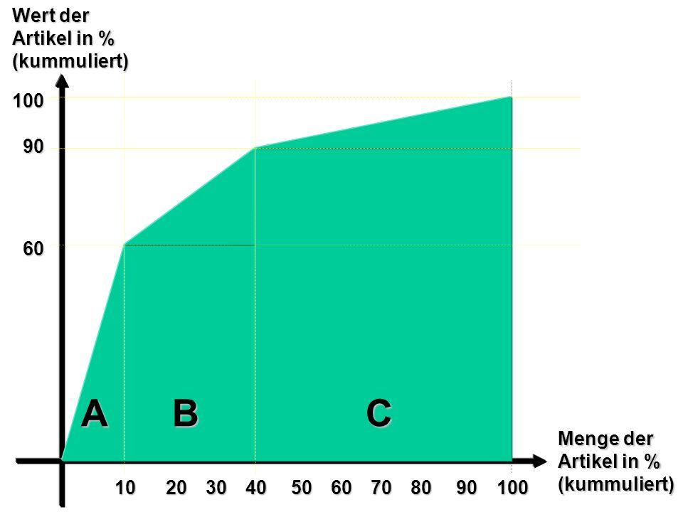A B C Wert der Artikel in % (kummuliert) 100 90 60