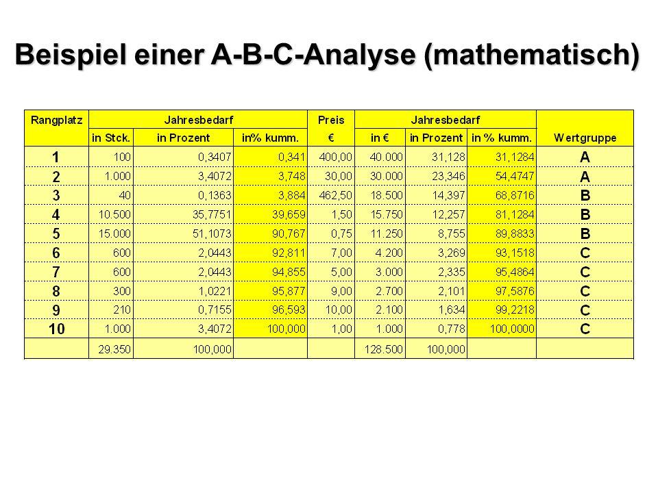 Beispiel einer A-B-C-Analyse (mathematisch)