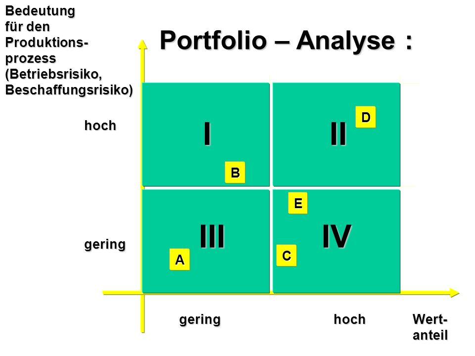 I II III IV Portfolio – Analyse : Bedeutung für den Produktions-
